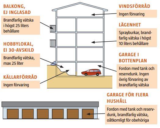 Brandfarliga vätskor flerbostadshus