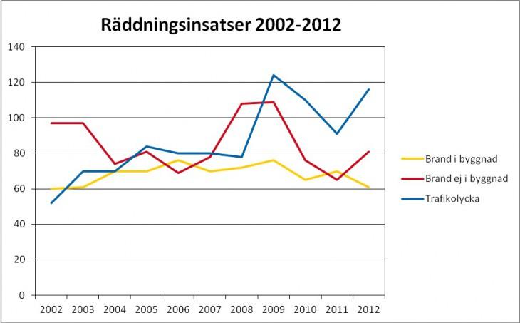 Räddningsinsatser 2002-2012